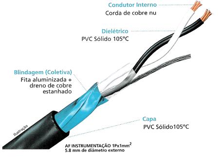 Compro Cabo AF Instrumentação 1Px1mm²