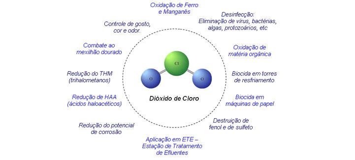 Compro Dióxido de Cloro (ClO2)