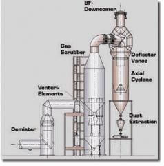 """Lavador de gás tipo """"annular gap"""""""