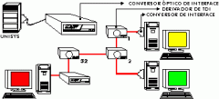 Conversor de interface RS-232C/TDI UNISYS.