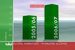 Álcool Hidratado