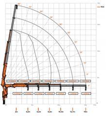 Guindaste Argos - AGEvolution AGE 17.0 - 15.0 / 32