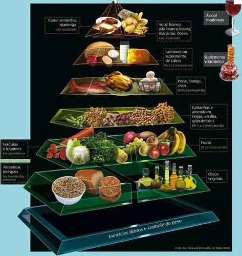 Encomenda Nutricionista