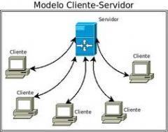 Instalação de servidores de web.