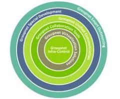 Groupnet Special Development